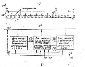 Рисунок 1. Временная диаграмма синхроимпульсов (а) и укрупненная блок-схема контроллера (б).