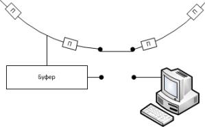 Рисунок 3. Передача данных напрямую, минуя буфер.
