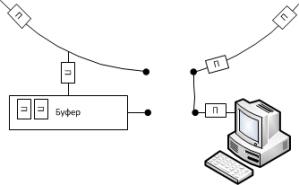 Рисунок 4. Отправка данных с накоплением, пришедших в буфере.