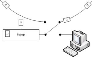 Рисунок 5. Отправка данных из буфера.